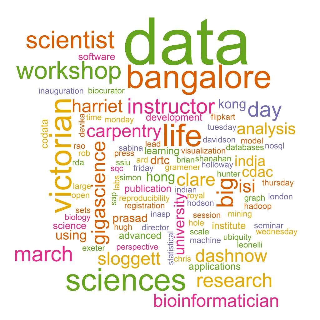 isi_codata_word_cloud