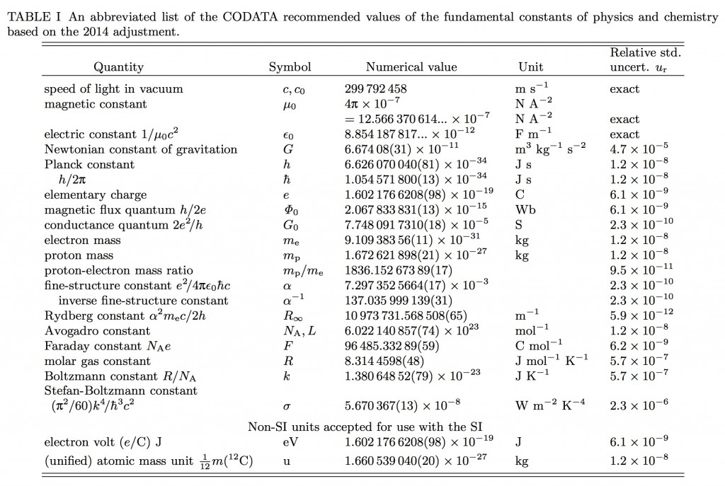 Table 1-CODATA Recommended Values of Fundamental Physical Constants 2014