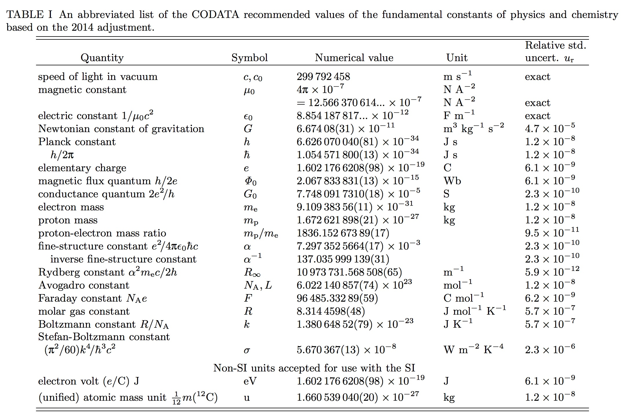 Universal Gas Constant Codata Recommended Values Of The Fundamental Physical